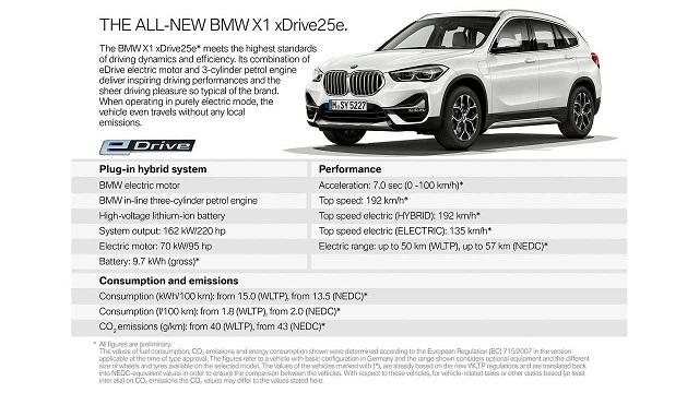 2021 BMW X1 specs